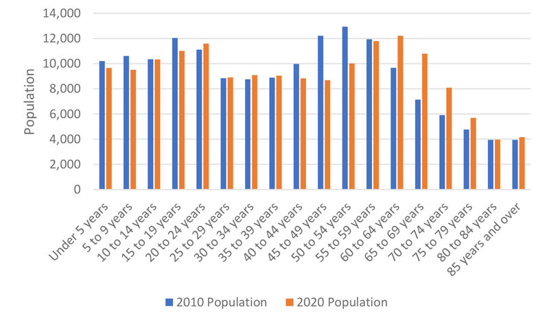 population-by-age